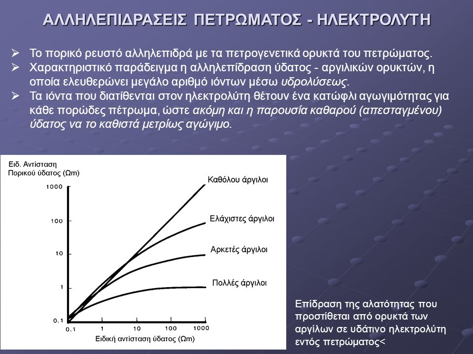 ΑΛΛΗΛΕΠΙΔΡΑΣΕΙΣ ΠΕΤΡΩΜΑΤΟΣ - ΗΛΕΚΤΡΟΛΥΤΗ
