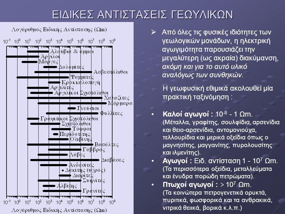ΕΙΔΙΚΕΣ ΑΝΤΙΣΤΑΣΕΙΣ ΓΕΩΥΛΙΚΩΝ