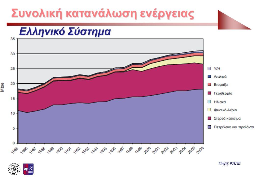 Συνολική κατανάλωση ενέργειας
