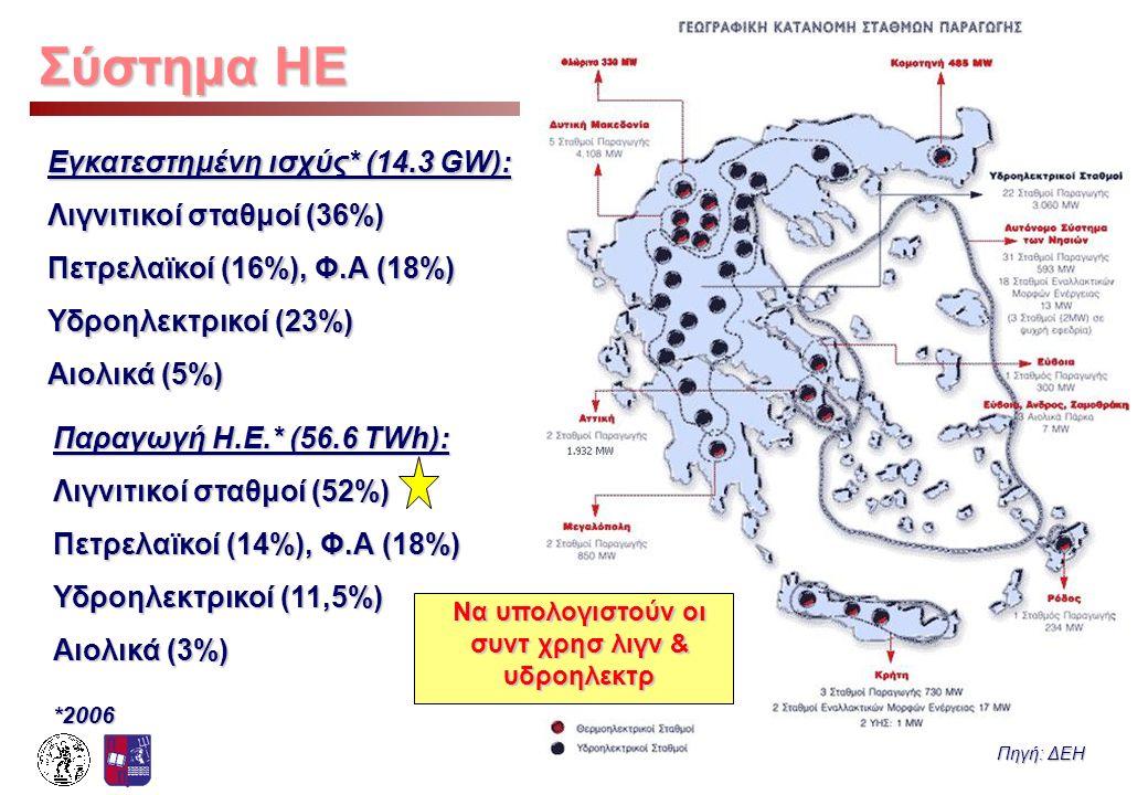 Να υπολογιστούν οι συντ χρησ λιγν & υδροηλεκτρ