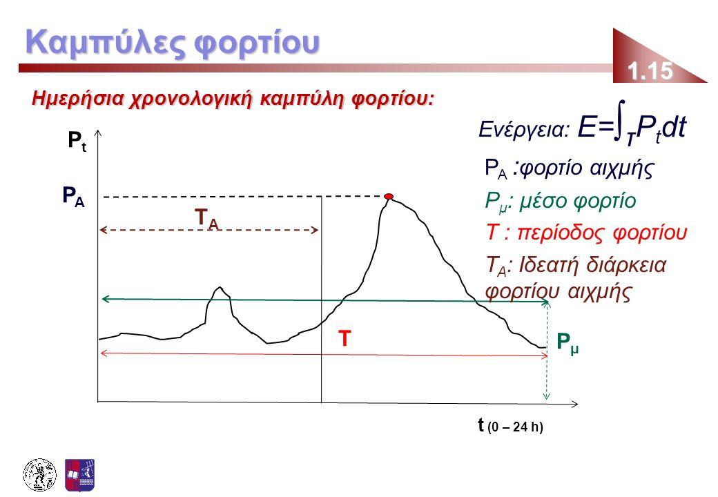 Καμπύλες φορτίου Ενέργεια: Ε=∫τPtdt Pt PA :φορτίο αιχμής