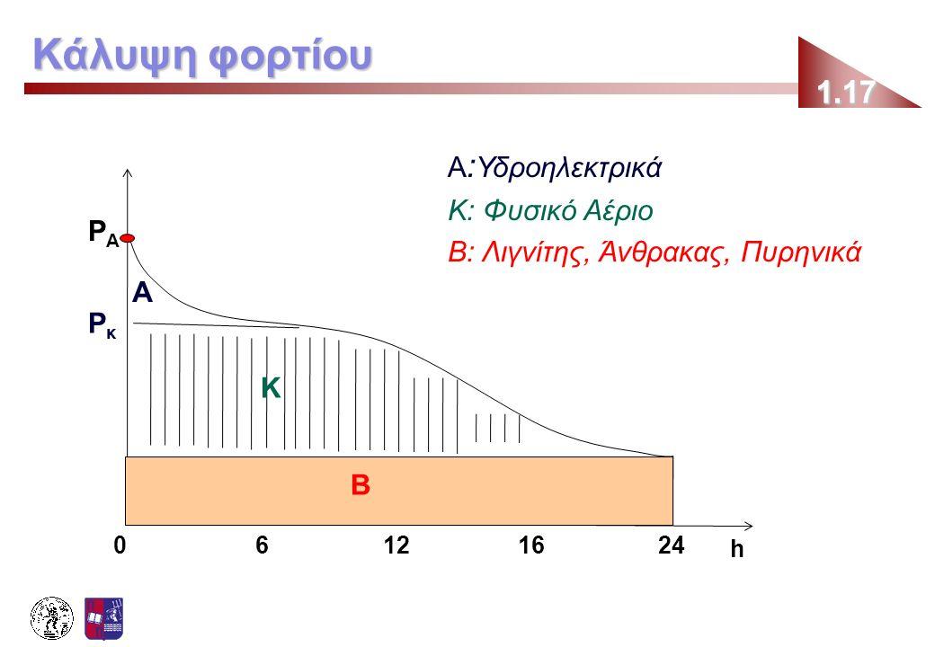 Κάλυψη φορτίου 1.17 Α:Υδροηλεκτρικά Κ: Φυσικό Αέριο