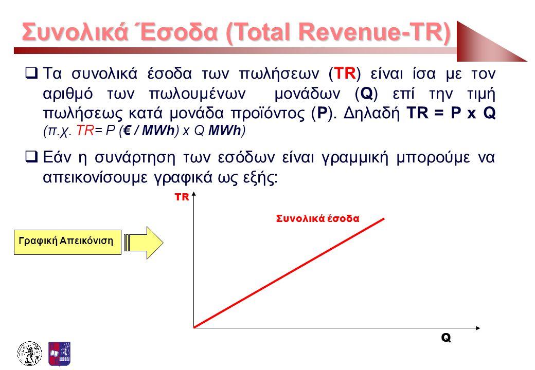 Συνολικά Έσοδα (Total Revenue-TR)