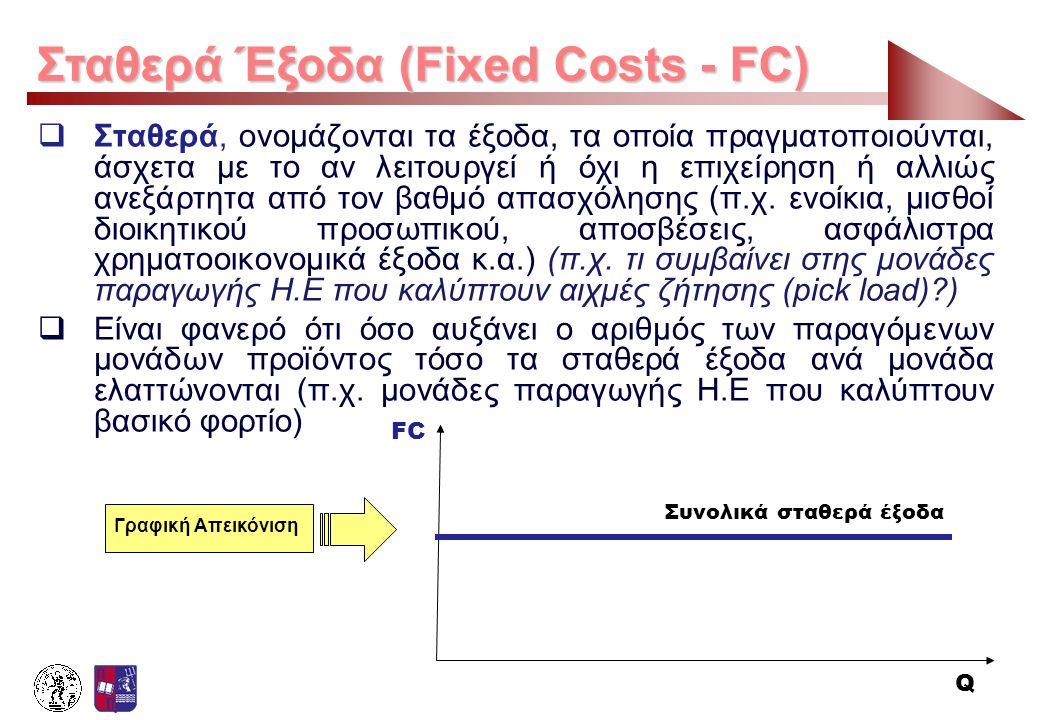 Σταθερά Έξοδα (Fixed Costs - FC)