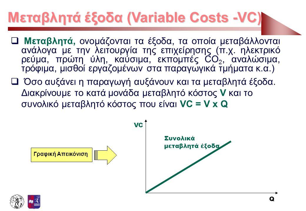 Μεταβλητά έξοδα (Variable Costs -VC)