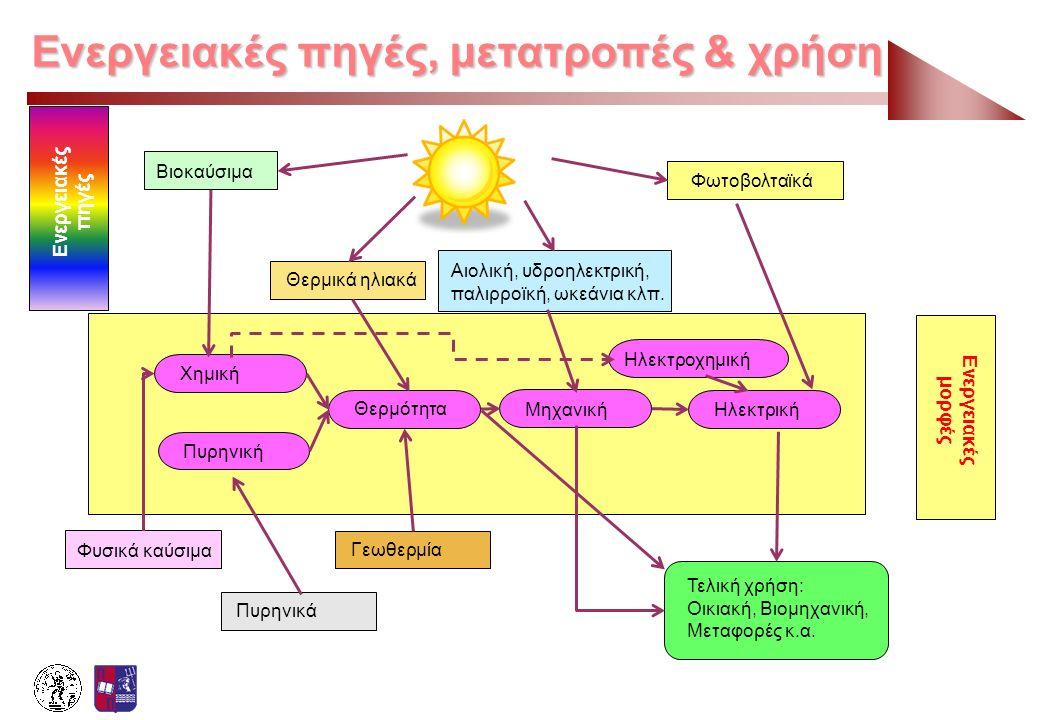 Ενεργειακές πηγές, μετατροπές & χρήση