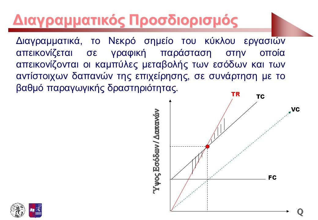 Διαγραμματικός Προσδιορισμός