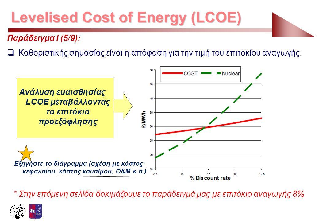 Ανάλυση ευαισθησίας LCOE μεταβάλλοντας το επιτόκιο προεξόφλησης