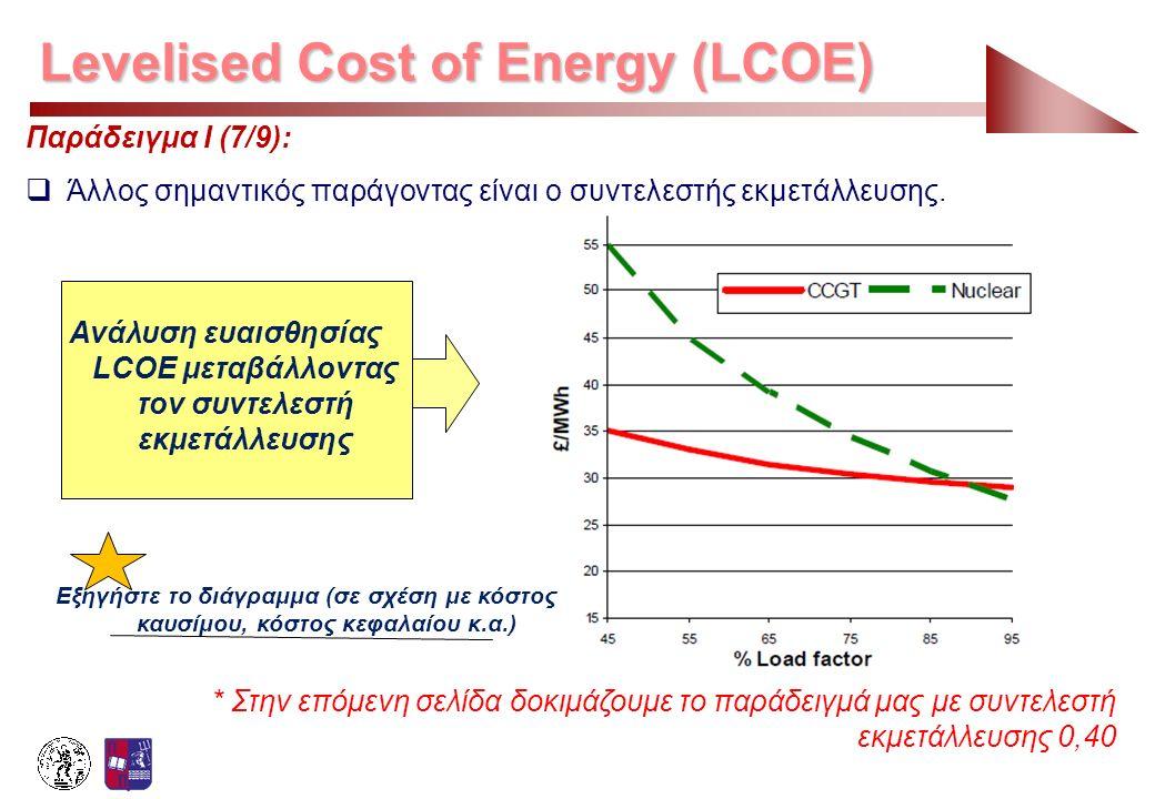 Ανάλυση ευαισθησίας LCOE μεταβάλλοντας τον συντελεστή εκμετάλλευσης
