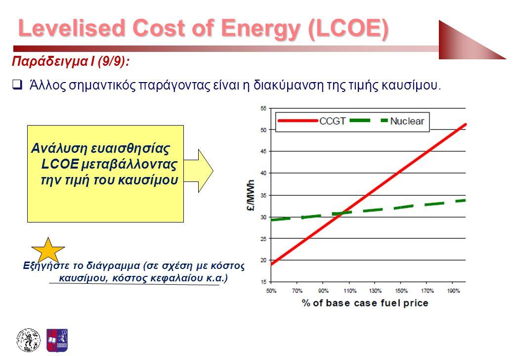 Ανάλυση ευαισθησίας LCOE μεταβάλλοντας την τιμή του καυσίμου