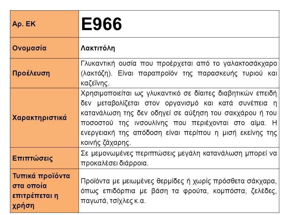 Ε966 Αρ. ΕΚ Ονομασία Λακτιτόλη Προέλευση