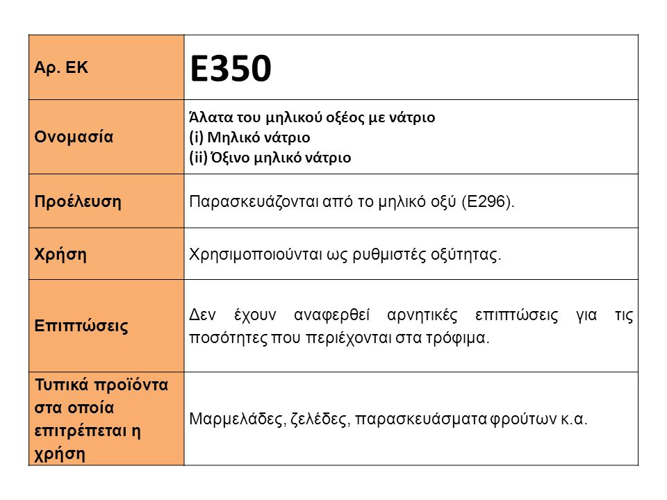 Ε350 Αρ. ΕΚ Ονομασία Άλατα του μηλικού οξέος με νάτριο