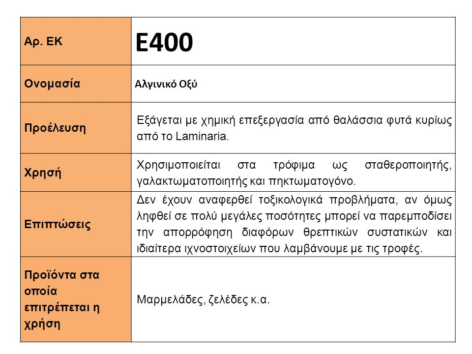 Ε400 Αρ. ΕΚ Αλγινικό Οξύ Ονομασία