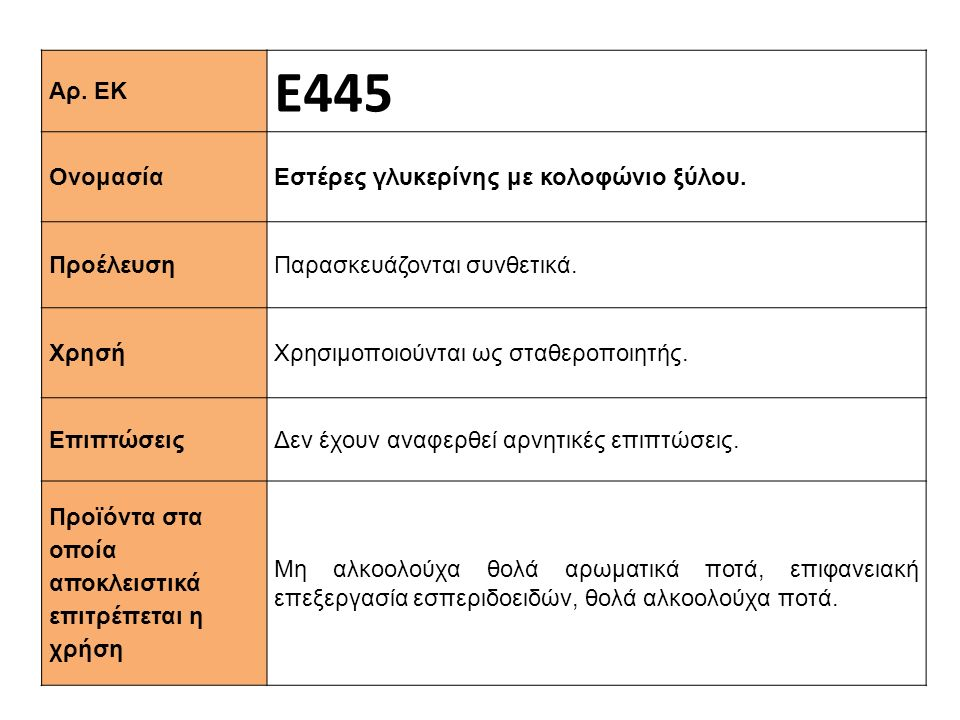 Ε445 Αρ. ΕΚ Εστέρες γλυκερίνης με κολοφώνιο ξύλου. Ονομασία