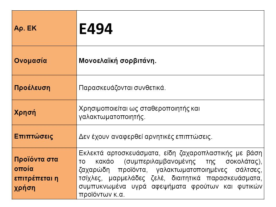 Ε494 Αρ. ΕΚ Ονομασία Μονοελαϊκή σορβιτάνη. Προέλευση