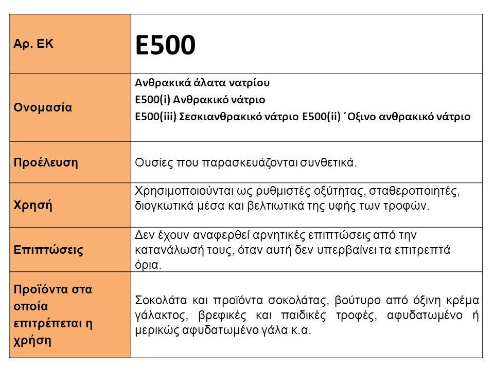 Ε500 Αρ. ΕΚ Ανθρακικά άλατα νατρίου Ε500(i) Ανθρακικό νάτριο Ονομασία