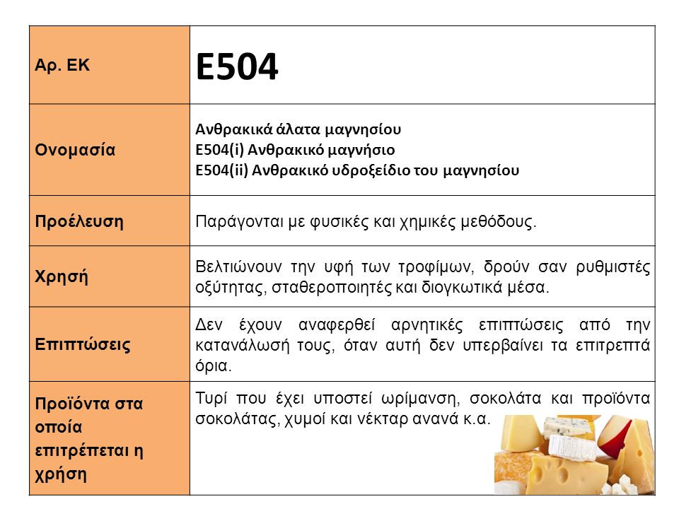 Ε504 Αρ. ΕΚ Ανθρακικά άλατα μαγνησίου Ονομασία