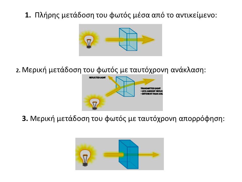 1. Πλήρης μετάδοση του φωτός μέσα από το αντικείμενο: