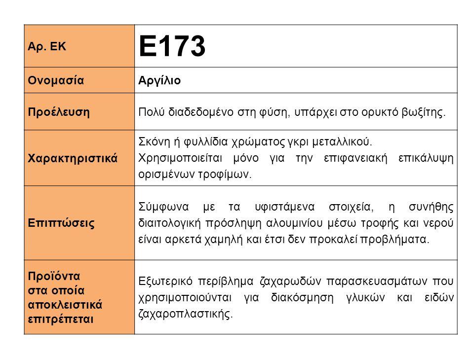Ε173 Αρ. ΕΚ Ονομασία Αργίλιο Προέλευση