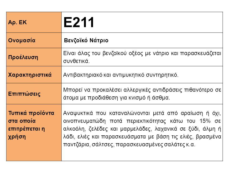Ε211 Αρ. ΕΚ Ονομασία Βενζοϊκό Νάτριο Προέλευση