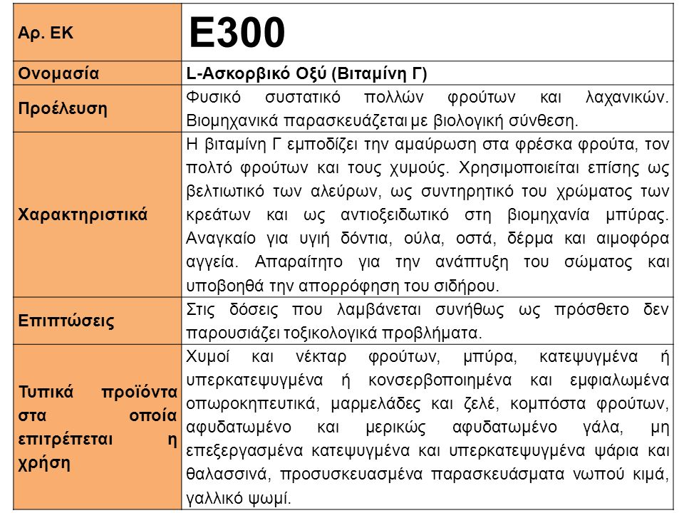 Ε300 Αρ. ΕΚ Ονομασία L-Aσκορβικό Οξύ (Βιταμίνη Γ) Προέλευση