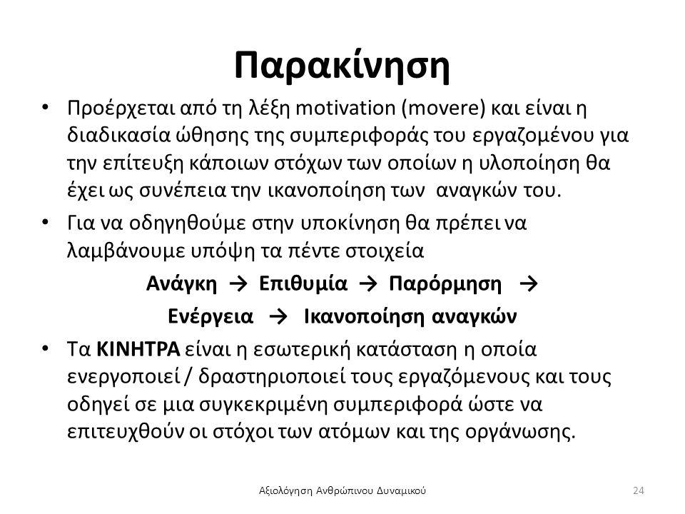 Ανάγκη → Επιθυμία → Παρόρμηση → Ενέργεια → Ικανοποίηση αναγκών