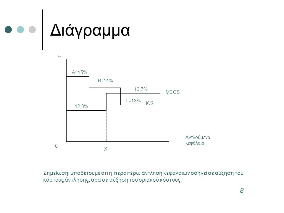 Διάγραμμα % Αντλούμενα. κεφάλαια. Α=15% Β=14% Γ=13% 12,8% 13,7% MCCS. Χ. IOS.