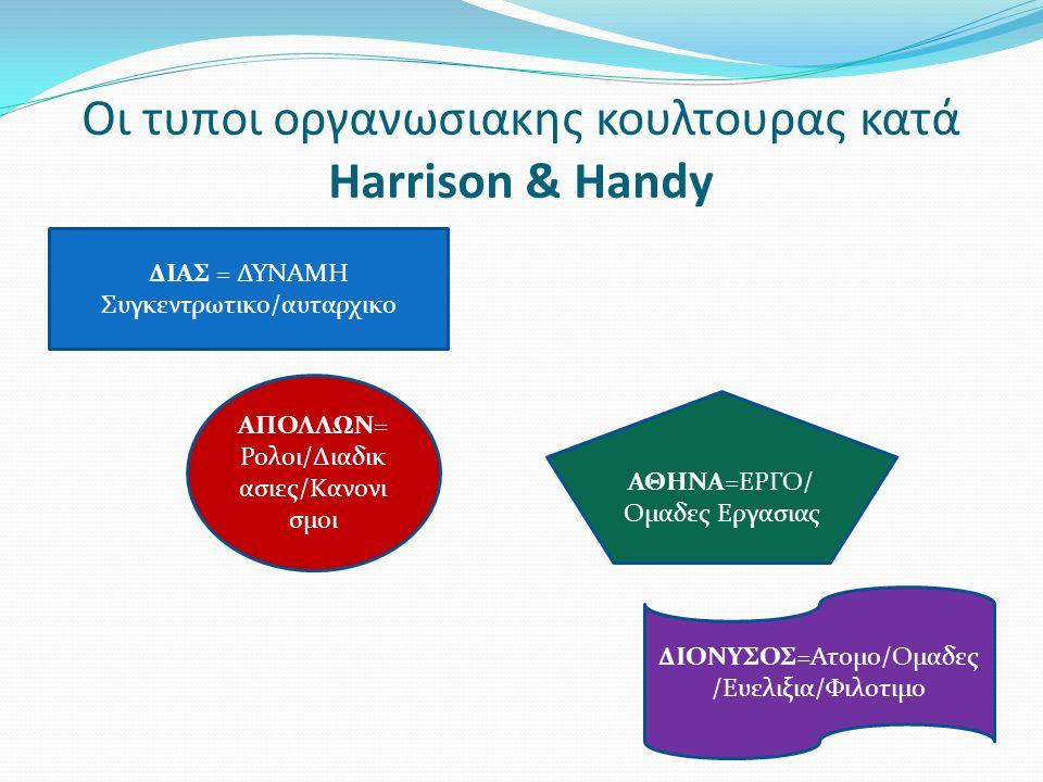 Οι τυποι οργανωσιακης κουλτουρας κατά Harrison & Handy