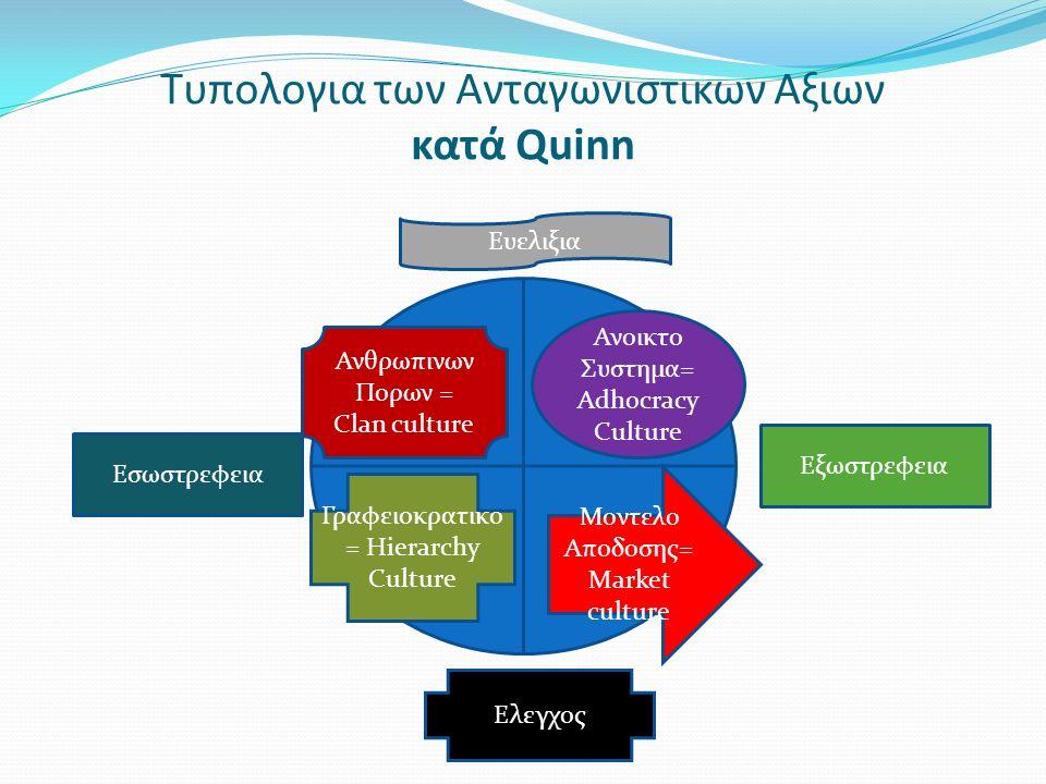Τυπολογια των Ανταγωνιστικων Αξιων κατά Quinn