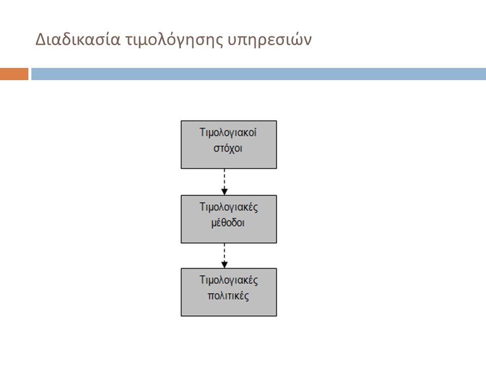 Διαδικασία τιμολόγησης υπηρεσιών