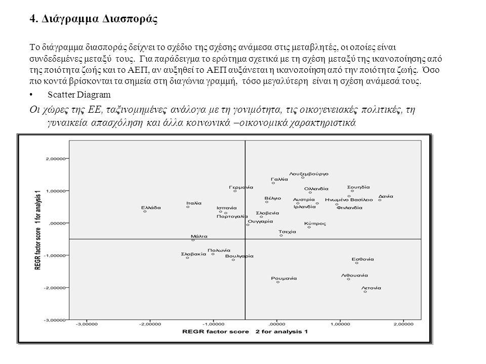 4. Διάγραμμα Διασποράς