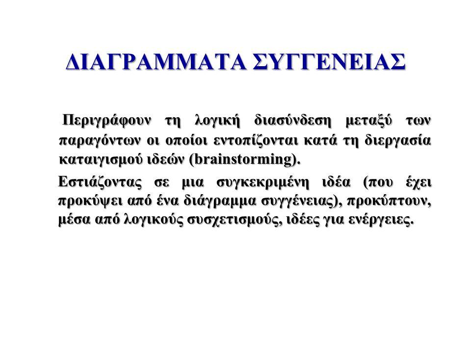 ΔΙΑΓΡΑΜΜΑΤΑ ΣΥΓΓΕΝΕΙΑΣ