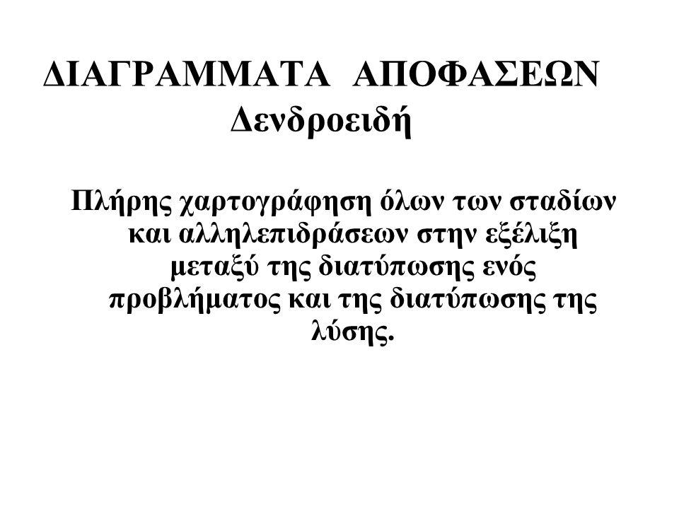 ΔΙΑΓΡΑΜΜΑΤΑ ΑΠΟΦΑΣΕΩΝ Δενδροειδή