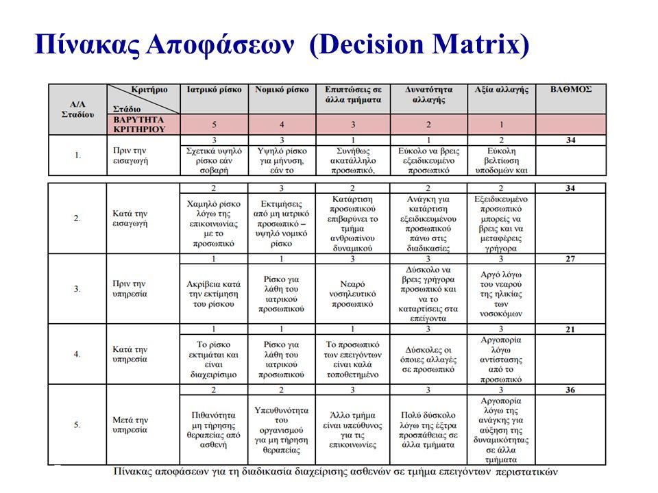 Πίνακας Αποφάσεων (Decision Matrix)
