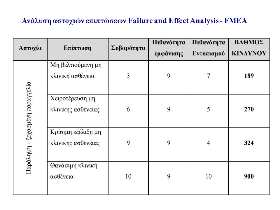 Ανάλυση αστοχιών επιπτώσεων Failure and Effect Analysis - FMEA