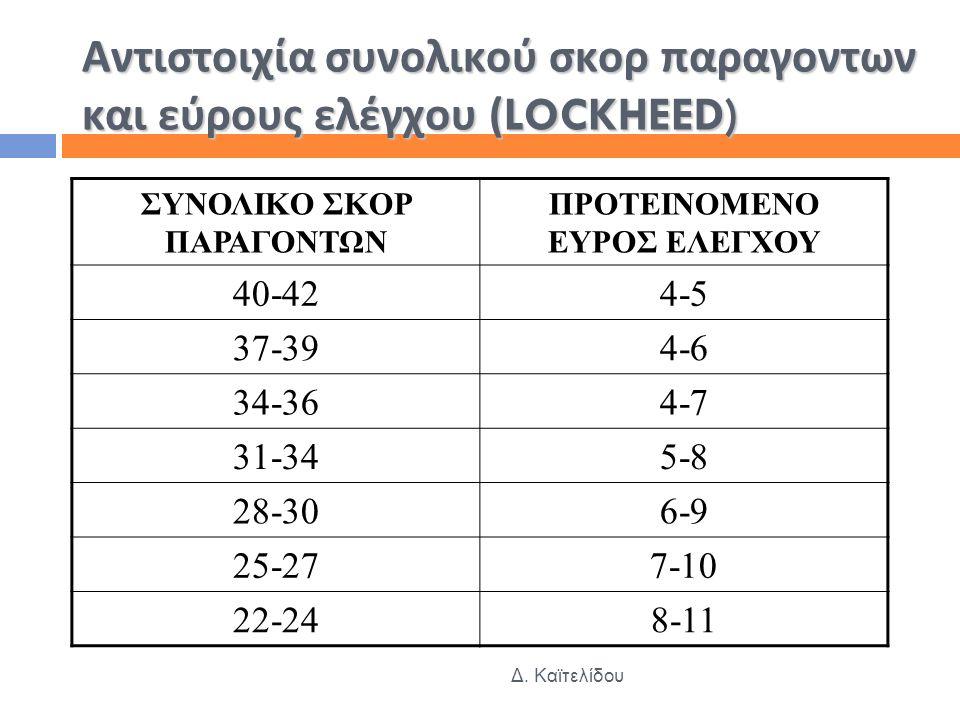 Αντιστοιχία συνολικού σκορ παραγοντων και εύρους ελέγχου (LOCKHEED)