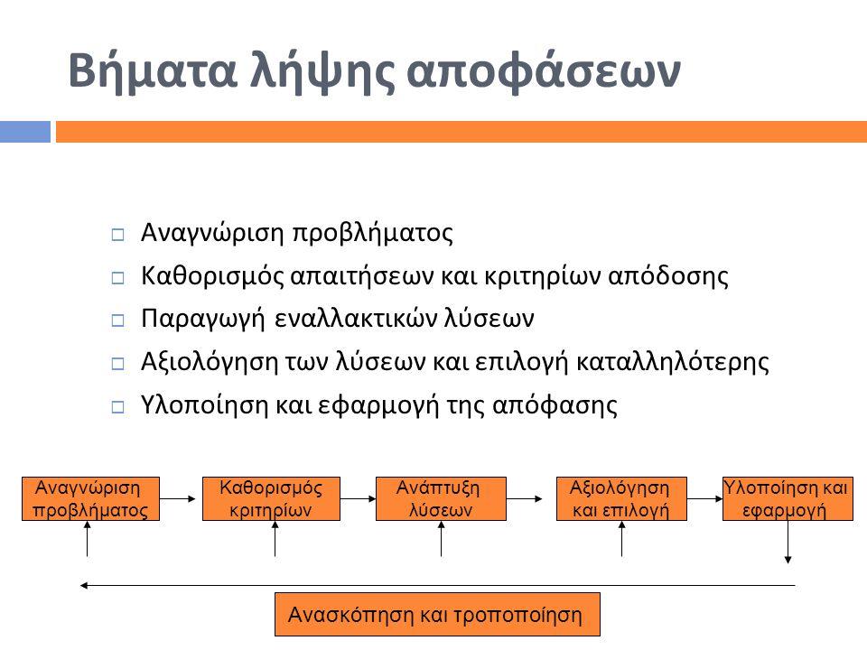 Βήματα λήψης αποφάσεων