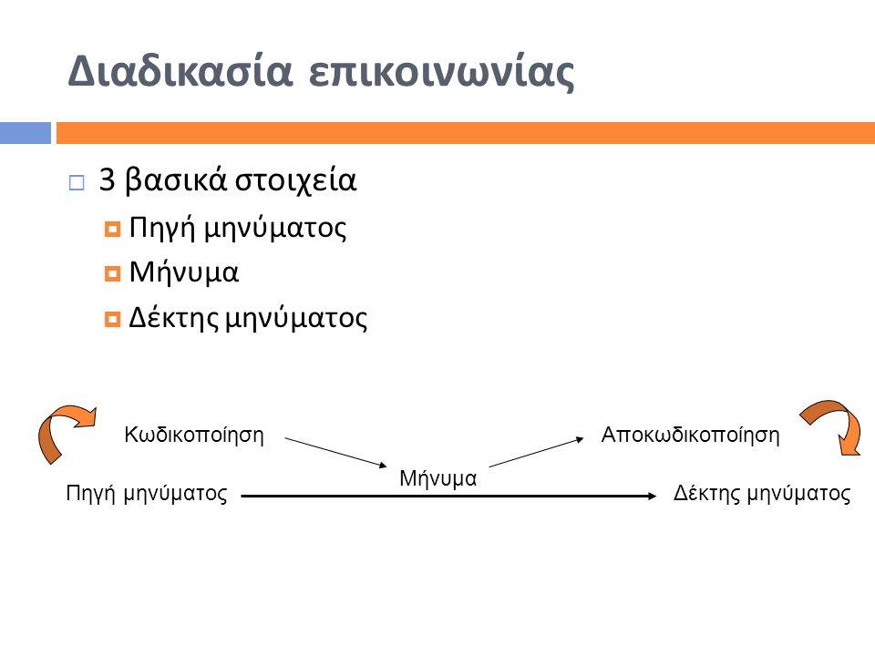 Διαδικασία επικοινωνίας