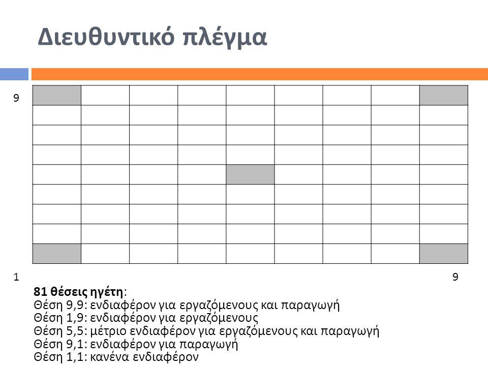 Διευθυντικό πλέγμα 81 θέσεις ηγέτη: