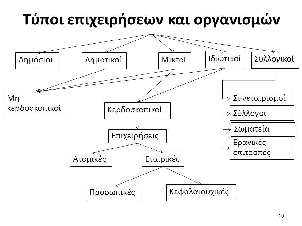 Ορισμοί (1 από 2)