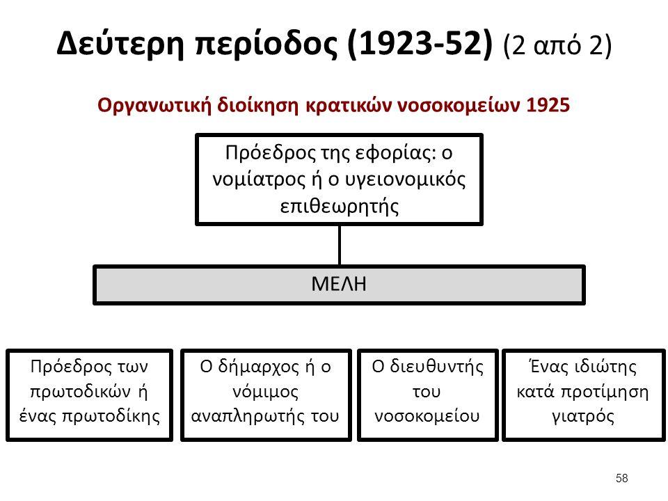 Τρίτη περίοδος (1953 – 1982) Με την ψήφιση του Ν.Δ. 2592/1953 «περί οργανώσεως της ιατρικής αντιλήψεως»: