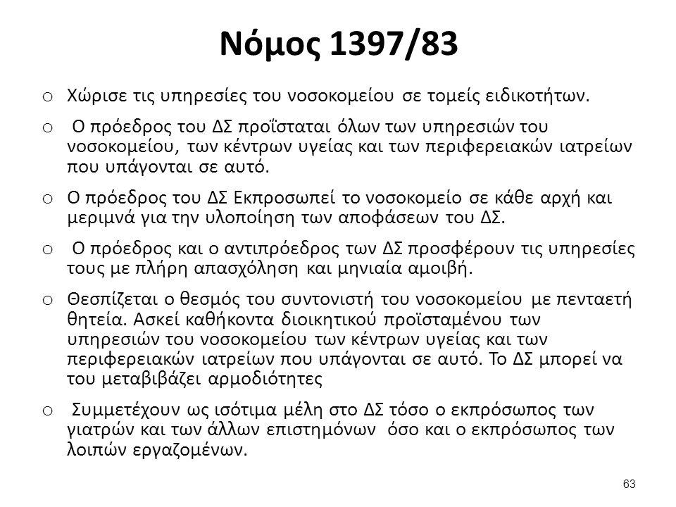 Νόμος 1397/83 - Προβληματική