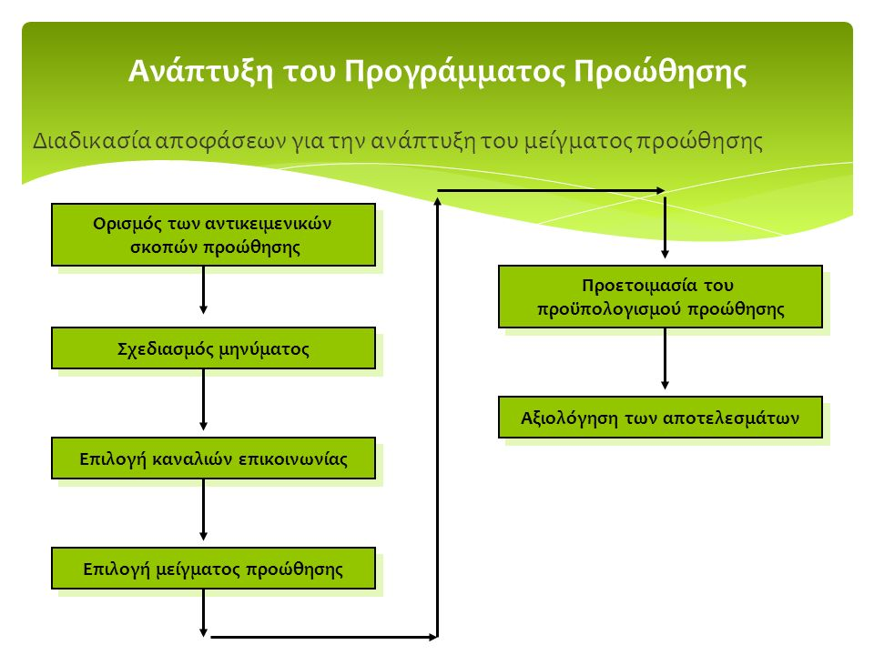 Ανάπτυξη του Προγράμματος Προώθησης