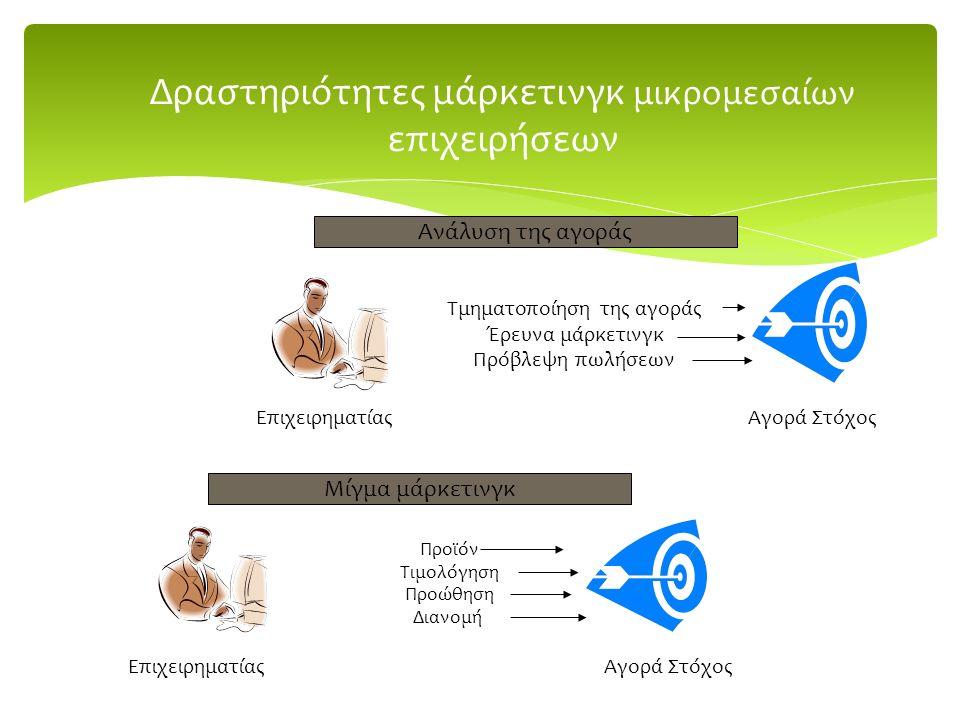 Δραστηριότητες μάρκετινγκ μικρομεσαίων επιχειρήσεων