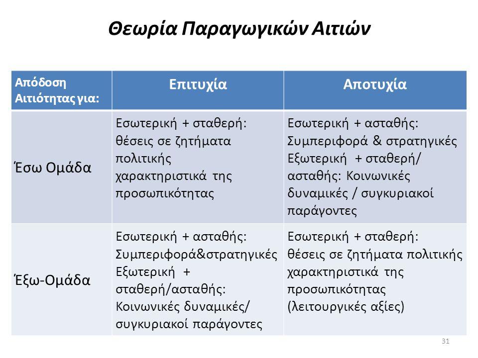 Θεωρία Παραγωγικών Αιτιών
