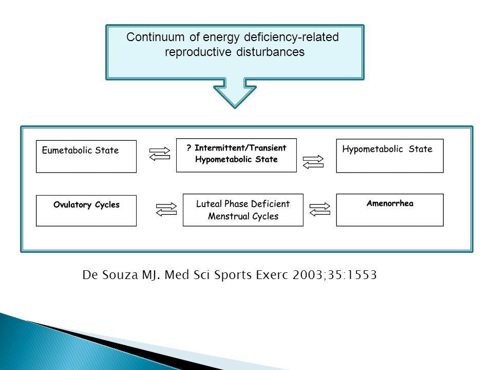 Continuum of energy deficiency-related reproductive disturbances