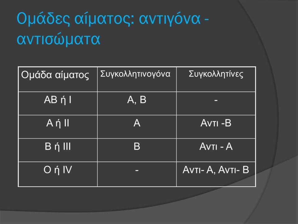 Oμάδες αίματος: αντιγόνα - αντισώματα
