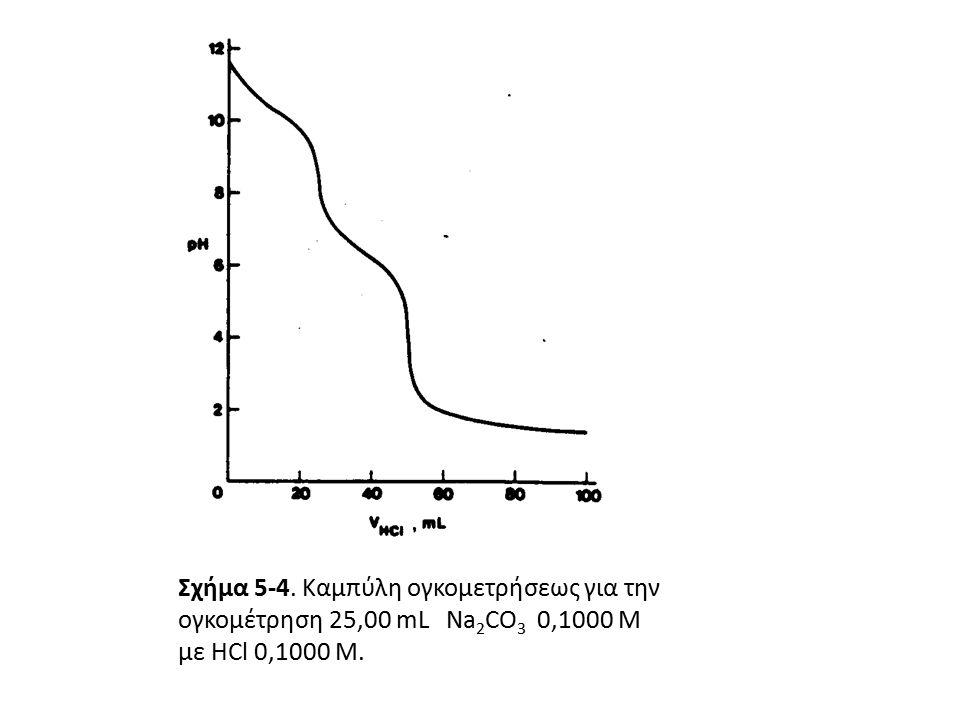 Σχήμα 5-4. Καμπύλη ογκομετρήσεως για την ογκομέτρηση 25,00 mL Na2CO3 0,1000 Μ με HCl 0,1000 M.