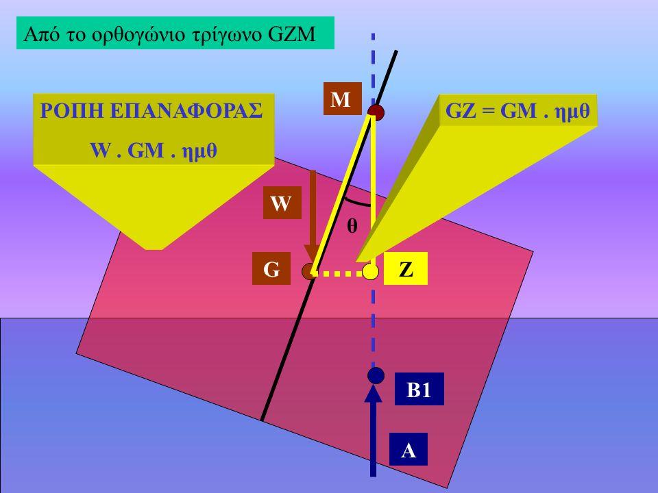 Από το ορθογώνιο τρίγωνο GZM