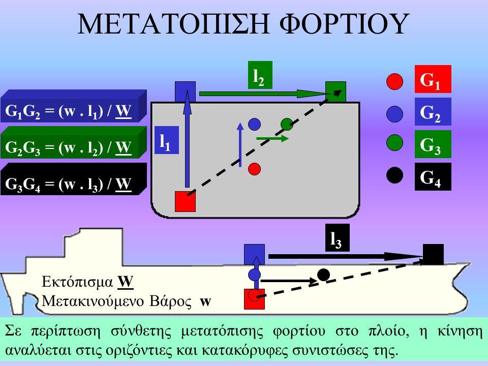 ΜΕΤΑΤΟΠΙΣΗ ΦΟΡΤΙΟΥ l2 G1 G2 l1 G3 G4 l3 G1G2 = (w . l1) / W